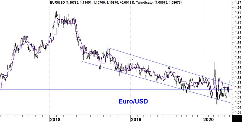 EUR/DOLLAR