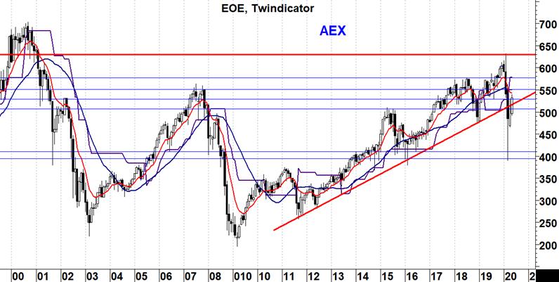 AEX Index maand