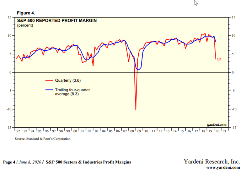 Yardeni.com SP500 reported profit