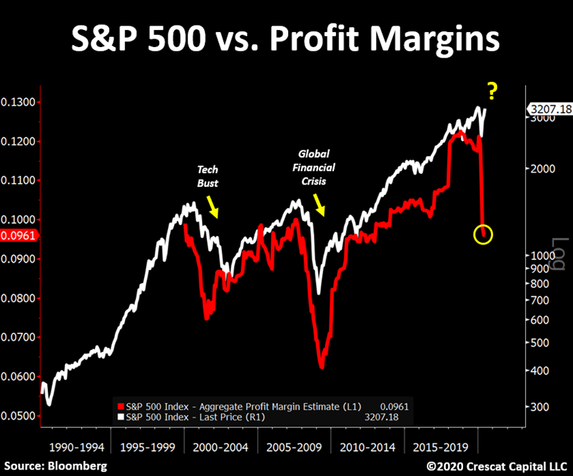 Sp500 vs Profit Margins (source Bloomberg)