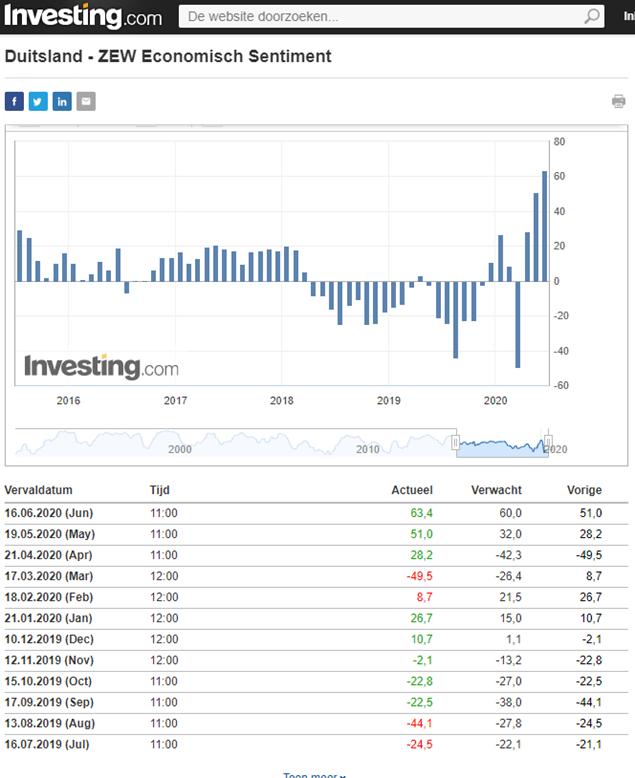 ZEW bron Investing.com