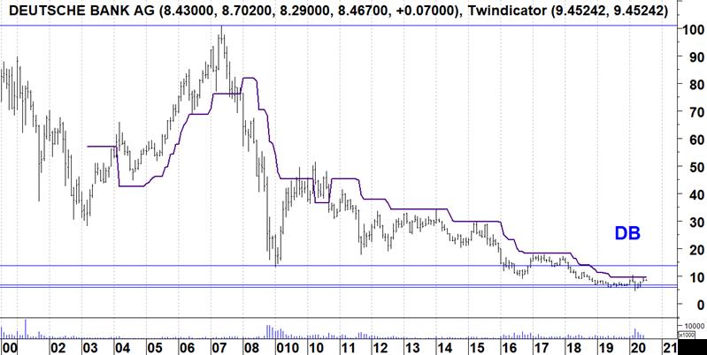 Deutsche Bank lang