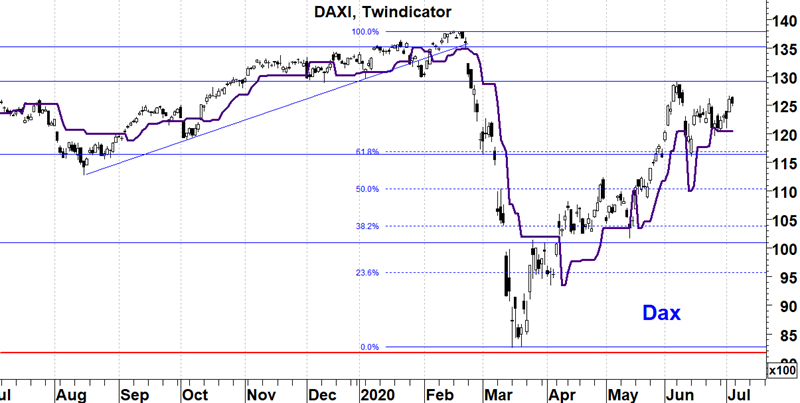 Duitse Dax Index