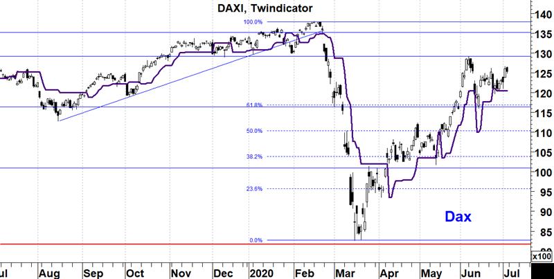 Duitse Dax Index