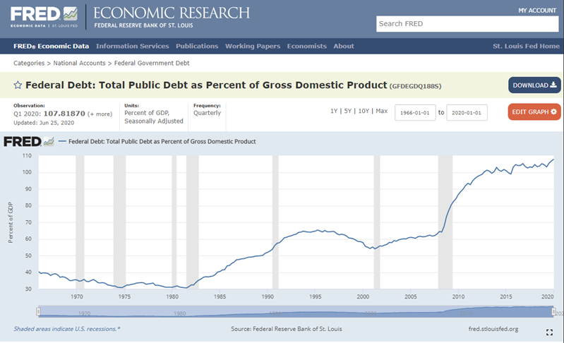 Federal Debt as %