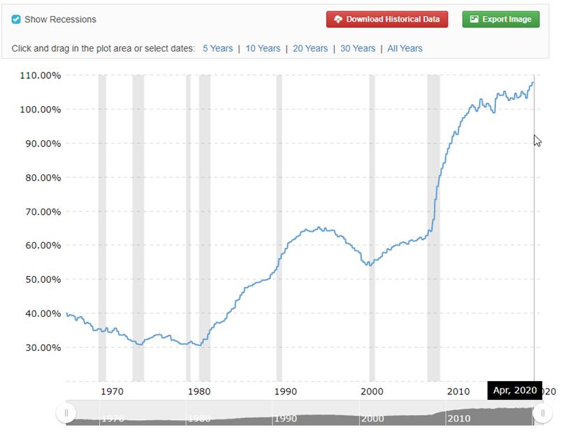 schulden tegenover het GDP