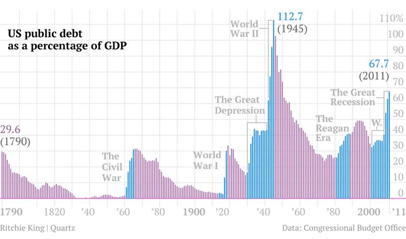Public debt as %