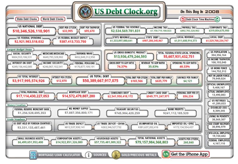 Debt clock USA