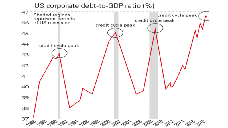 US Corp debt as %