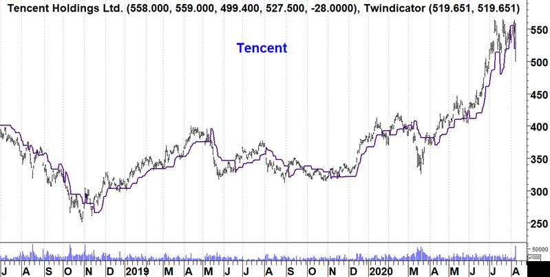 Tencent (USD)