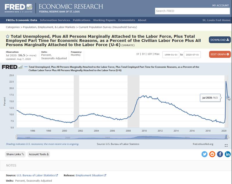 U6 Werkloosheid VS
