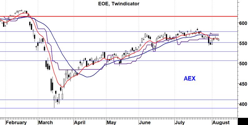 EOE index
