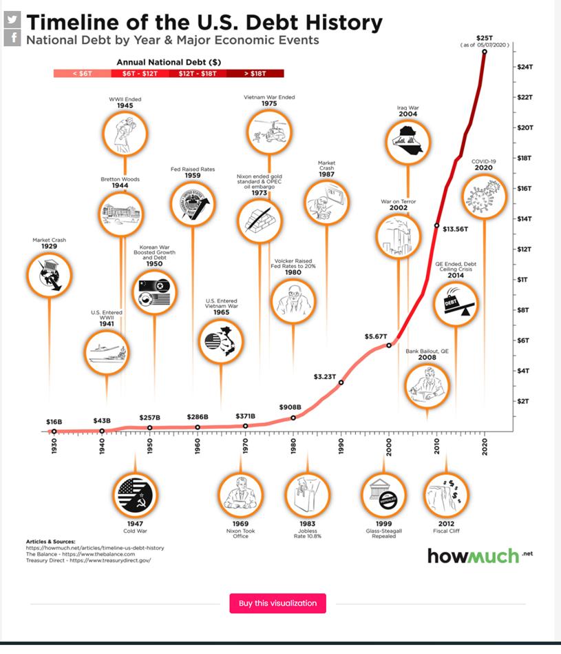 Timeline US Debt
