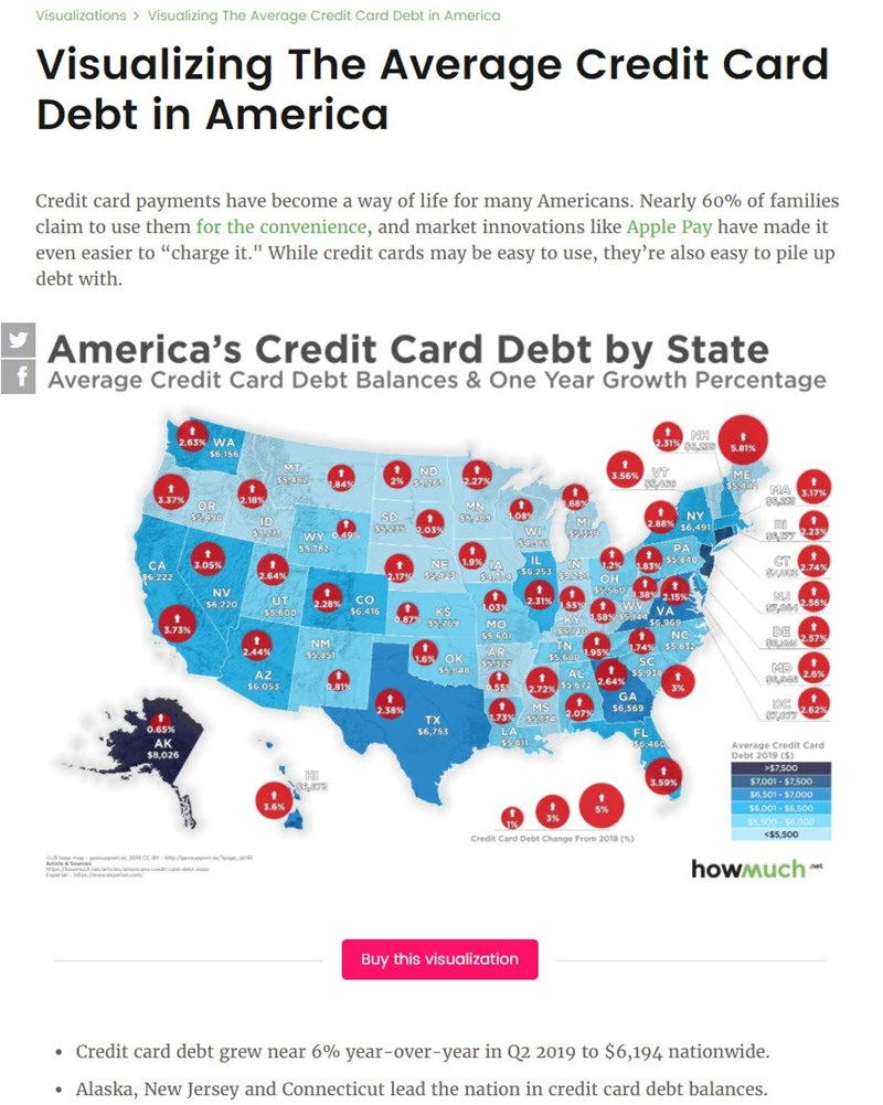 Visualizing credit card debt