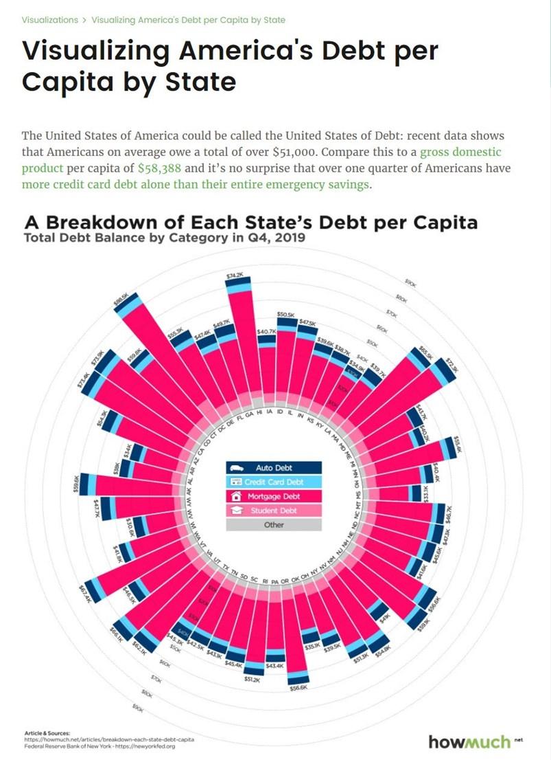 Debt per state