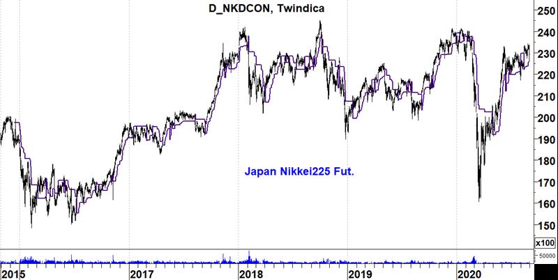Japan Nikkei225