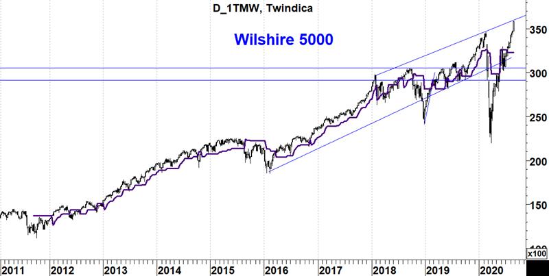 Wilshire5000