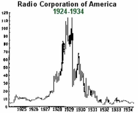 Radio Corp of America