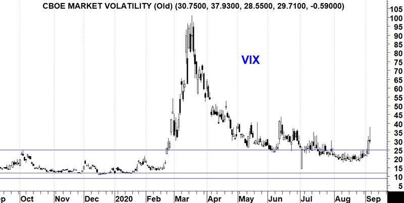 Vix Vola Sp500
