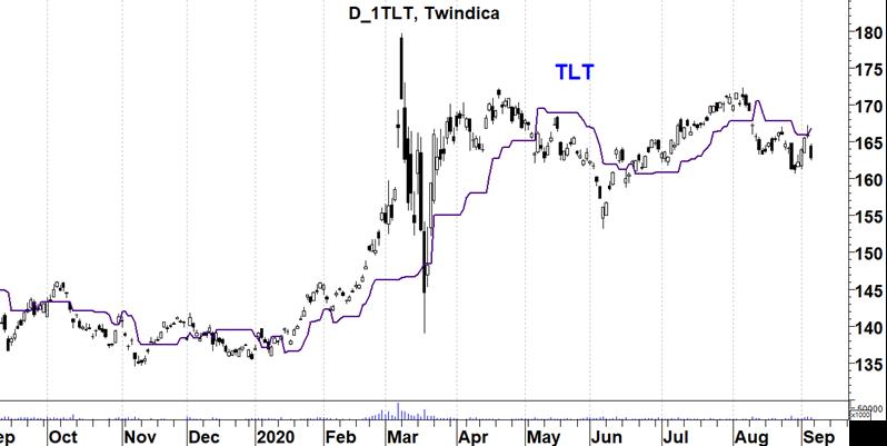 TLT plus 20Y US bonds