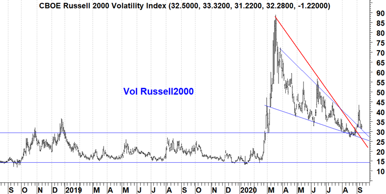 Volatility Russell2000