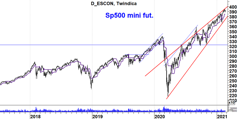 Sp500 Mini Futures