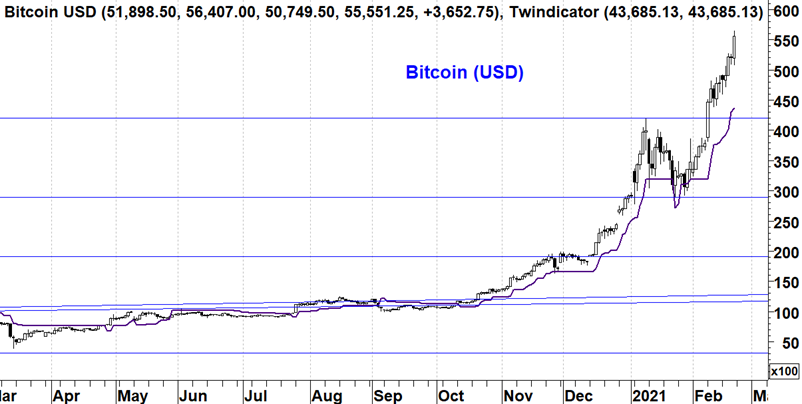 Bitcoin in USD