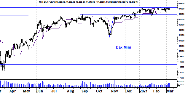 Duitse DAX index future